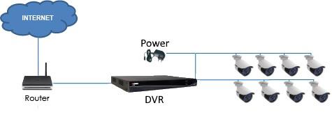 POE-kablingV2 Overvåkningskamera system 4MP analog med DVR-opptaker