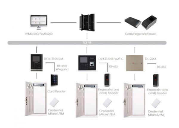 Netcam Hikvision adgangskontroll system