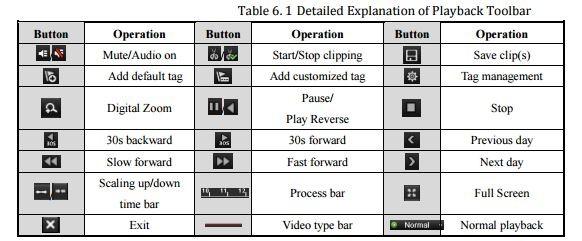 Netcam Hikvision NVR Avspilling ikoner
