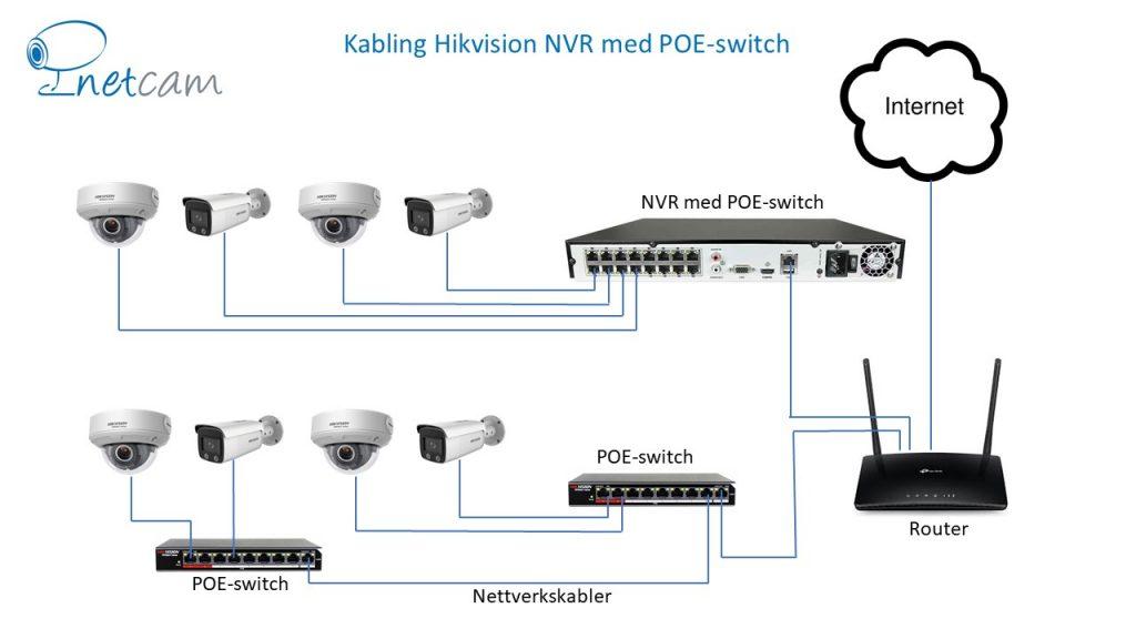 Netcam IP-kabling NVR med POE