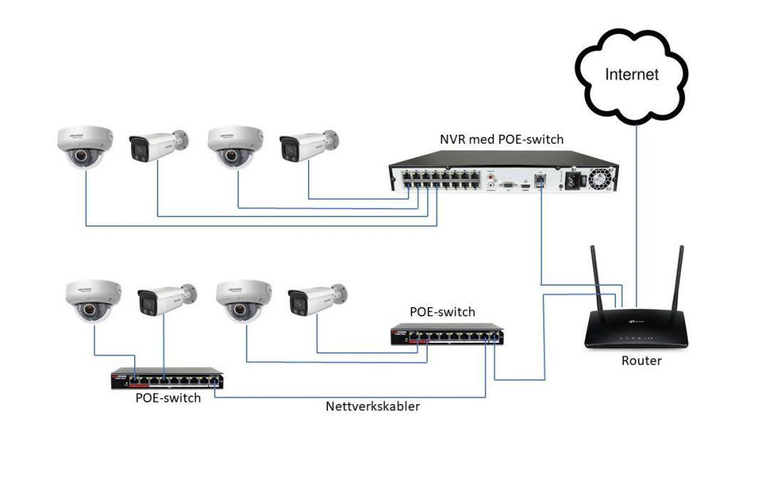 Tilkobling av IP-kameraer
