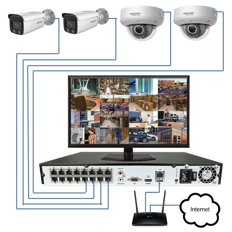 En nettverkskabel fra opptaker til kamera gir både video og strøm. Ikke behov for ekstra strømforsyning (illustrasjonsbilde)